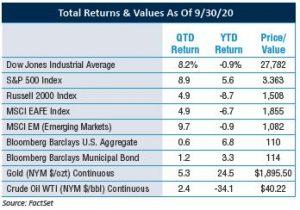 Returns & Values