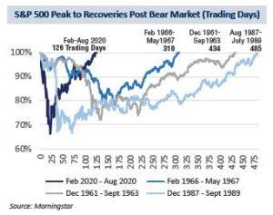 S&P 500 Peak Recoveries