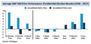 S&P Price Performance