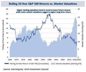 20-year S&P Returns