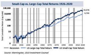Small Cap vs Large Cap Returns