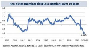 Real Yields over 10 years