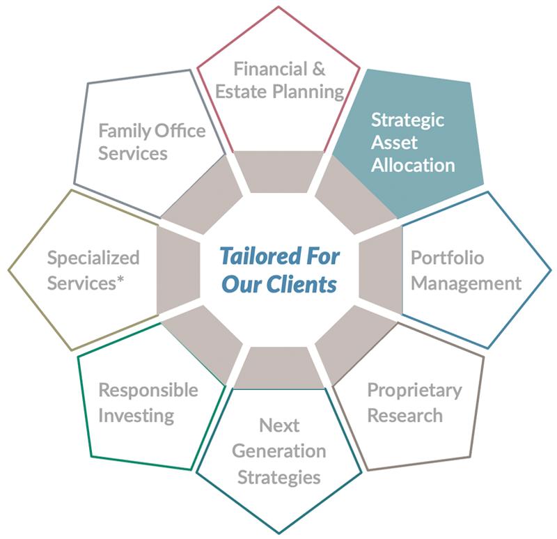 Strategic Asset Allocation