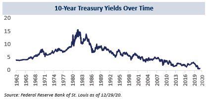 4-10 Yr Treasury