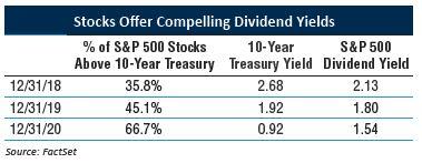 6-Stocks Offer