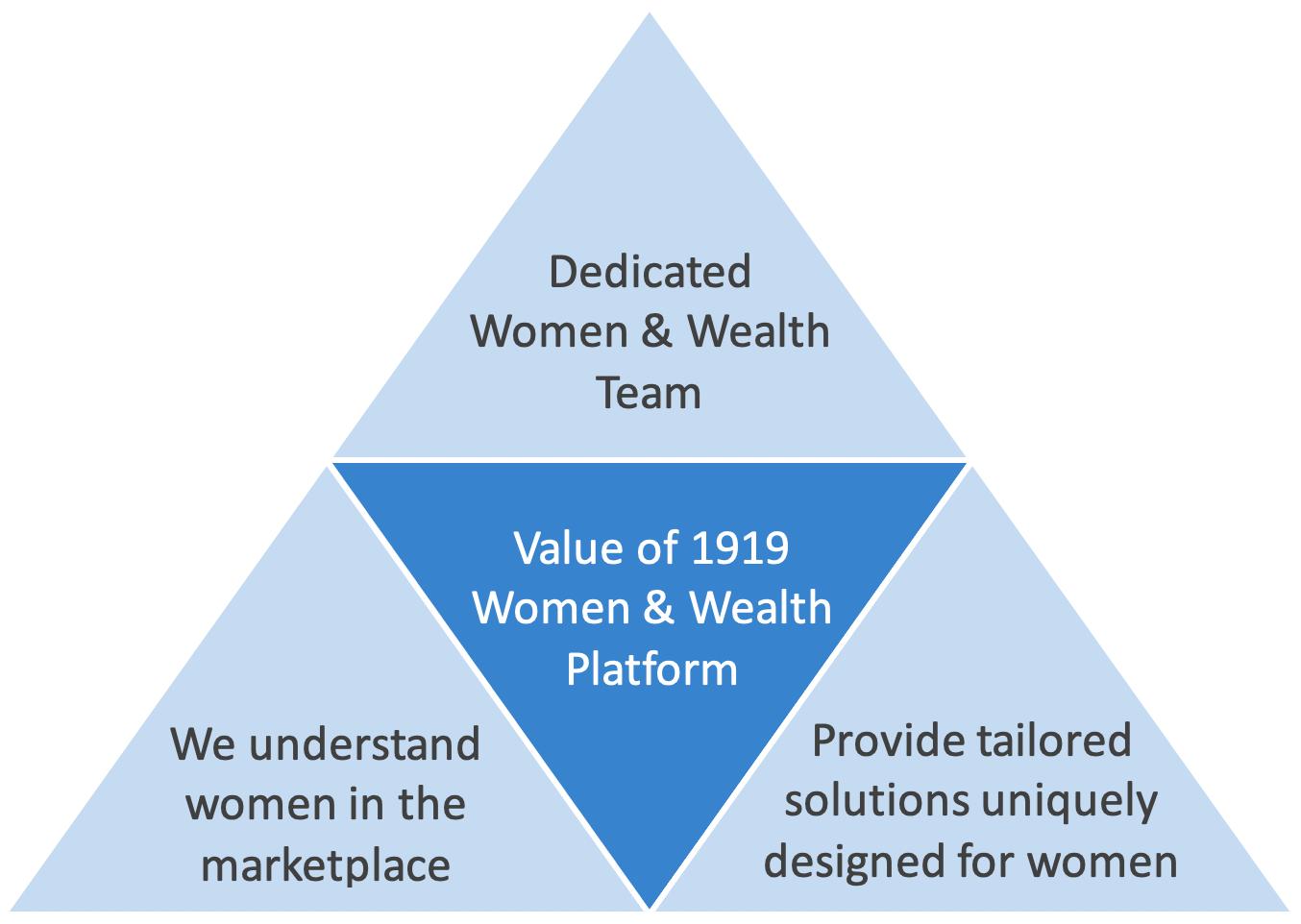 Value of 1919 Women & Wealth Platform